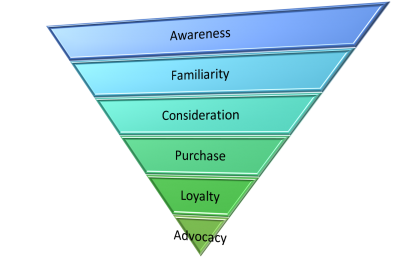 The Buyer's Journey Stages